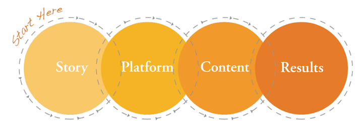 Story Platform Content Results